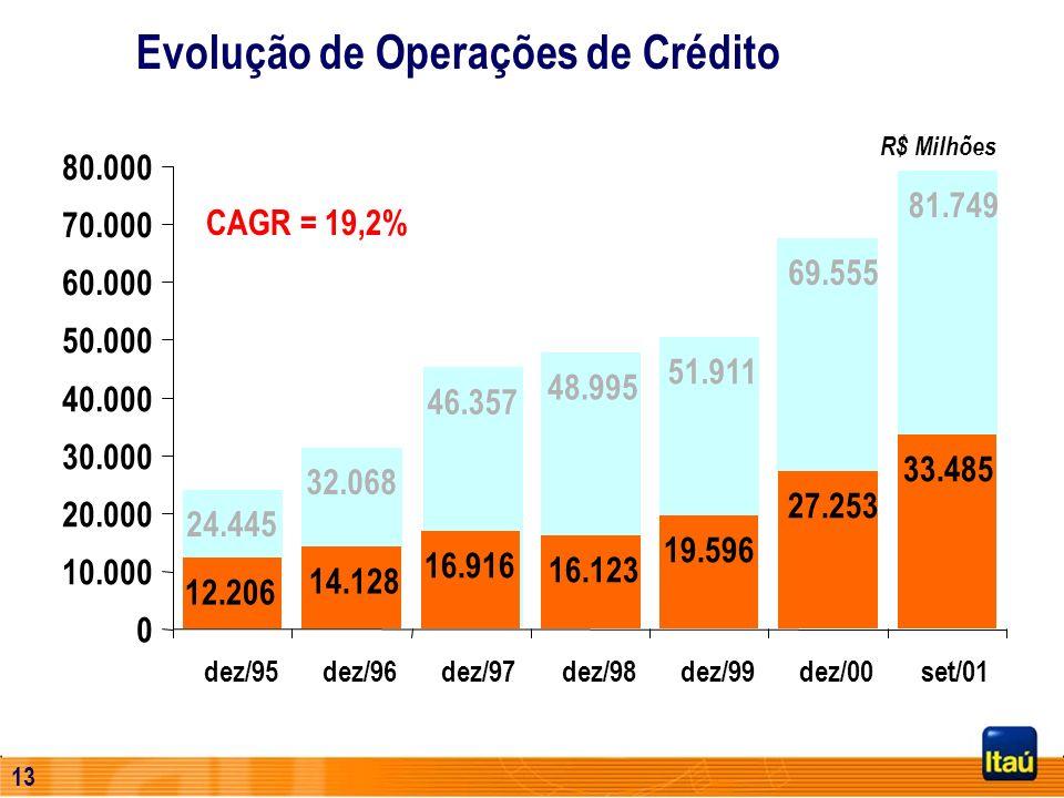 12 Evolução de Ativos R$ Milhões CAGR = 22,6%