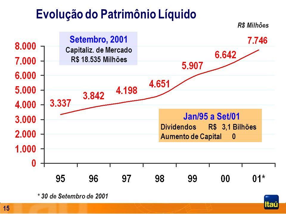 14 8,0% Evolução do Índice de Solvabilidade Consolidado Financeiro Consolidado Econômico-Financeiro * Em 30 de setembro de 2001