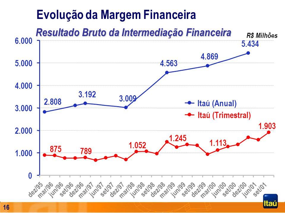15 Evolução do Patrimônio Líquido R$ Milhões Setembro, 2001 Capitaliz. de Mercado R$ 18.535 Milhões Jan/95 a Set/01 DividendosR$ 3,1 Bilhões Aumento d
