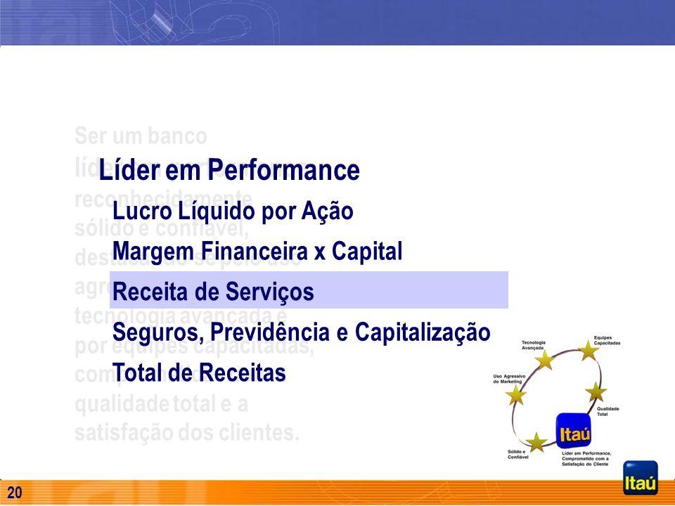 19 Despesa Líquida de PDD/Empréstimos Jan a Set de 2001 Despesa de PDD (A) Recuperação de Créditos (B) Saldo Final de Empréstimos no período (C) { (A