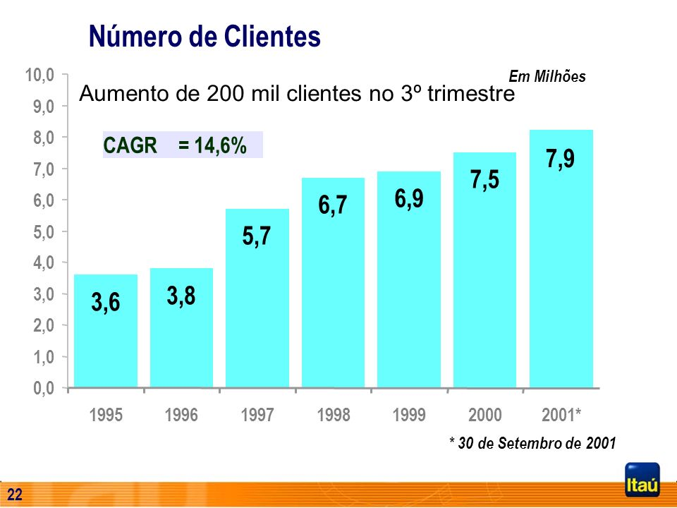 21 Evolução das Receitas de Prestação de Serviços R$ Milhões 3.465 CAGR = 24,7% 312240531789633537 Set. 2001 3.042
