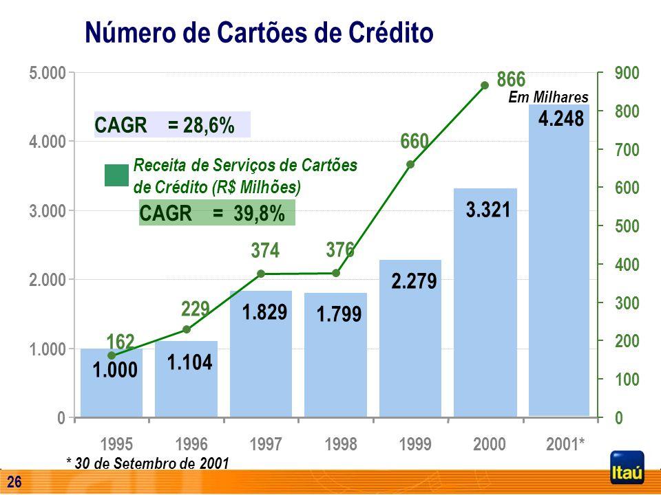 25 Número de Cartões de Crédito * 30 de Setembro de 2001 1.000 1.104 1.829 1.799 2.279 3.321 4.248 0 1.000 2.000 3.000 4.000 5.000 1995199619971998199