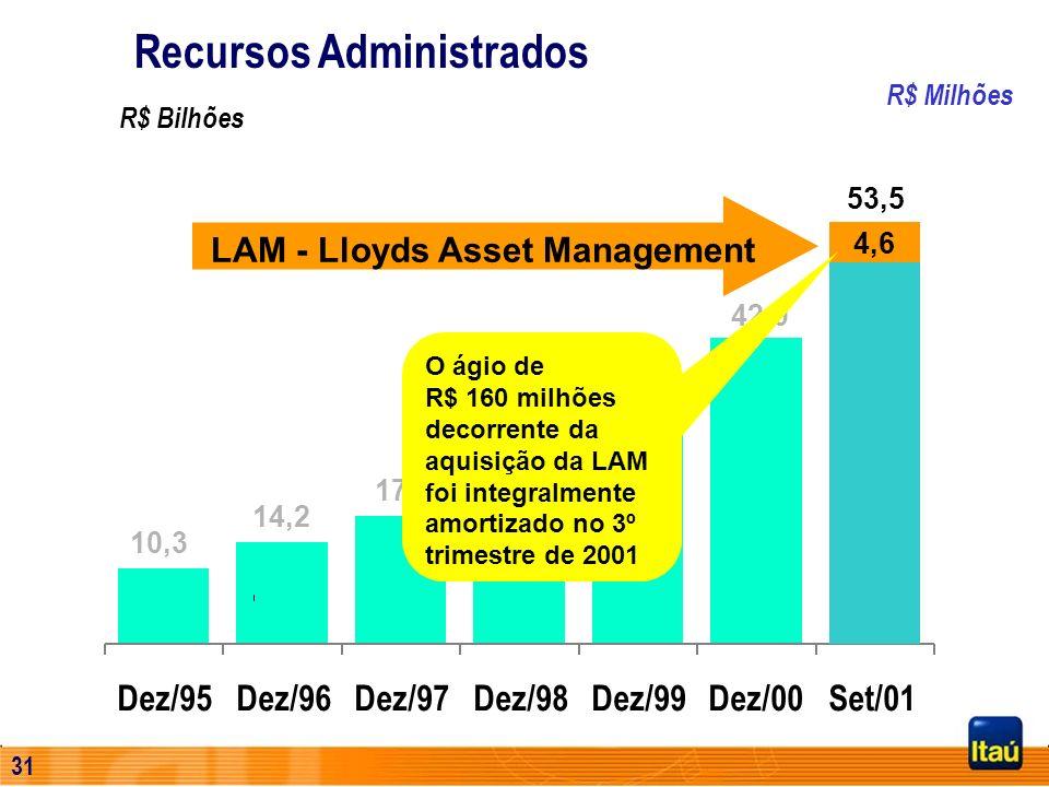 30 R$ Milhões Dez/95Dez/96Dez/97Dez/98Dez/99Dez/00Set/01 10,3 14,2 17,7 21,1 32,0 42,0 R$ Bilhões 53,5 4,6 LAM - Lloyds Asset Management Recursos Admi