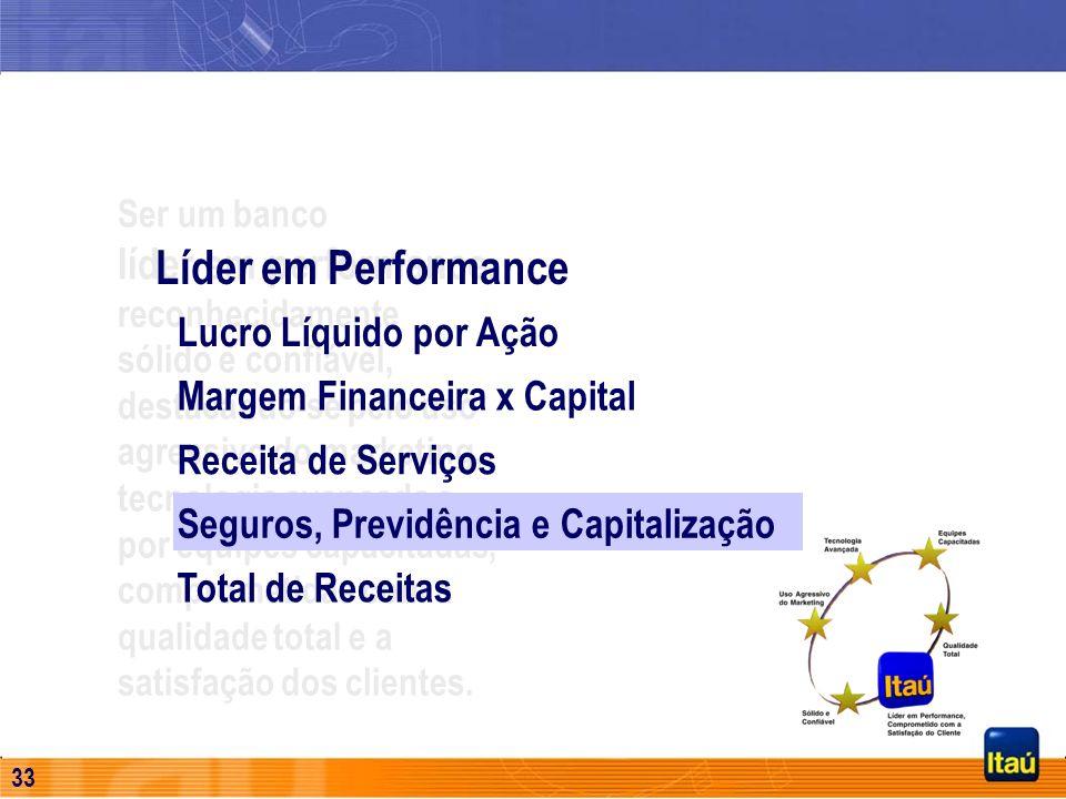 32 Lloyds TSB Asset Management Aquisição da Lloyds TSB Asset Management Recursos Administrados e Private Bank Manutenção das equipes (150 funcionários