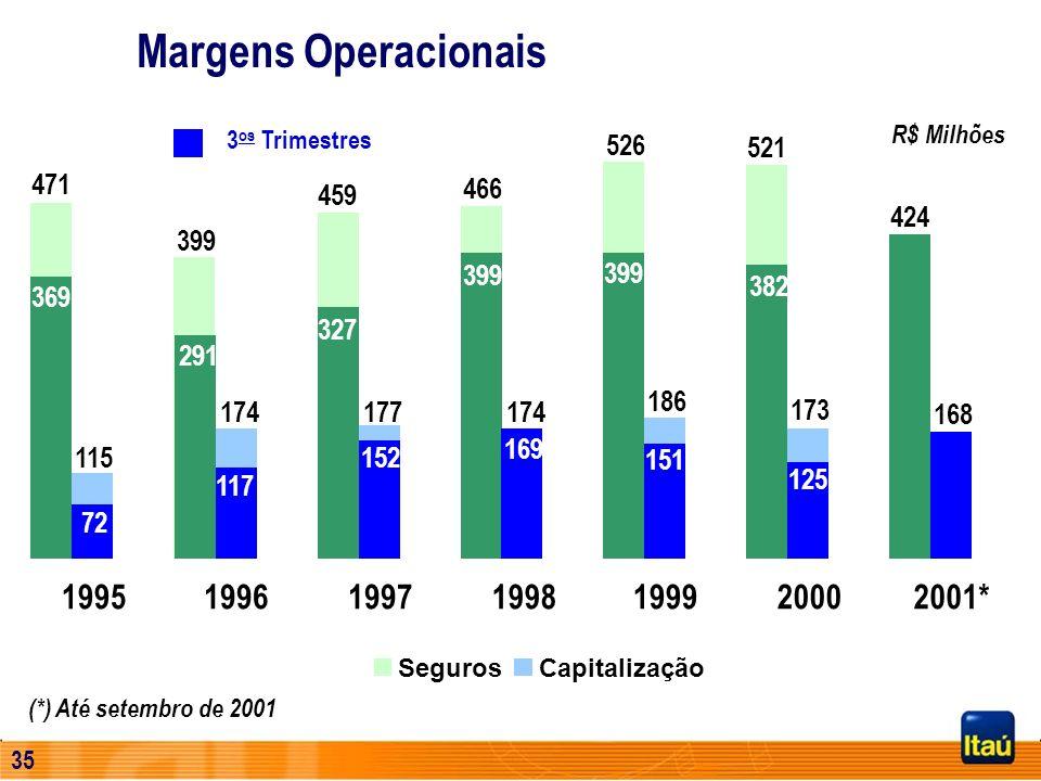 34 Seguros (*) Até setembro de 2001 Margens Operacionais 1995199619971998199920002001* R$ Milhões 471 399 459 466 526 521 424 369 291 327 399 382 125