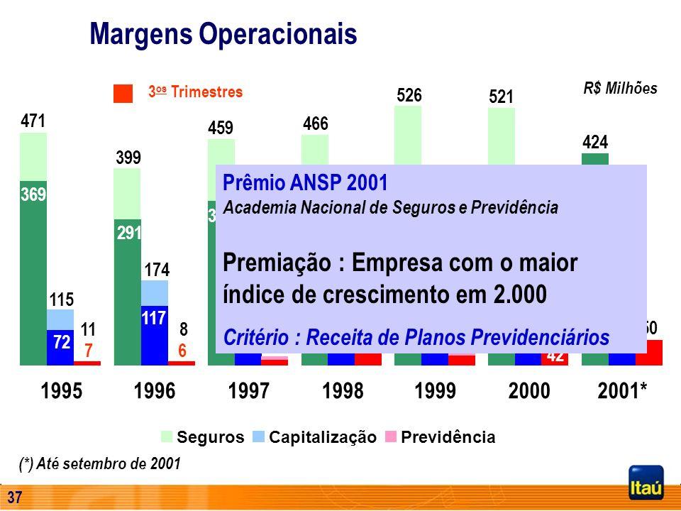 36 SegurosCapitalizaçãoPrevidência (*) Até setembro de 2001 Margens Operacionais 1995199619971998199920002001* R$ Milhões 471 115 11 399 174 8 459 177