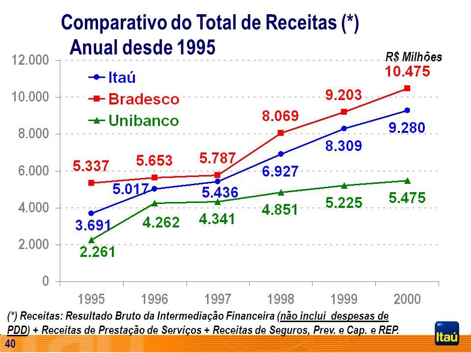 39 R$ Milhões 737,4 3.209 CAGR = 25,4% Evolução do Total de Receitas (*) (*) Receitas: Resultado Bruto da Intermediação Financeira (não inclui despesa