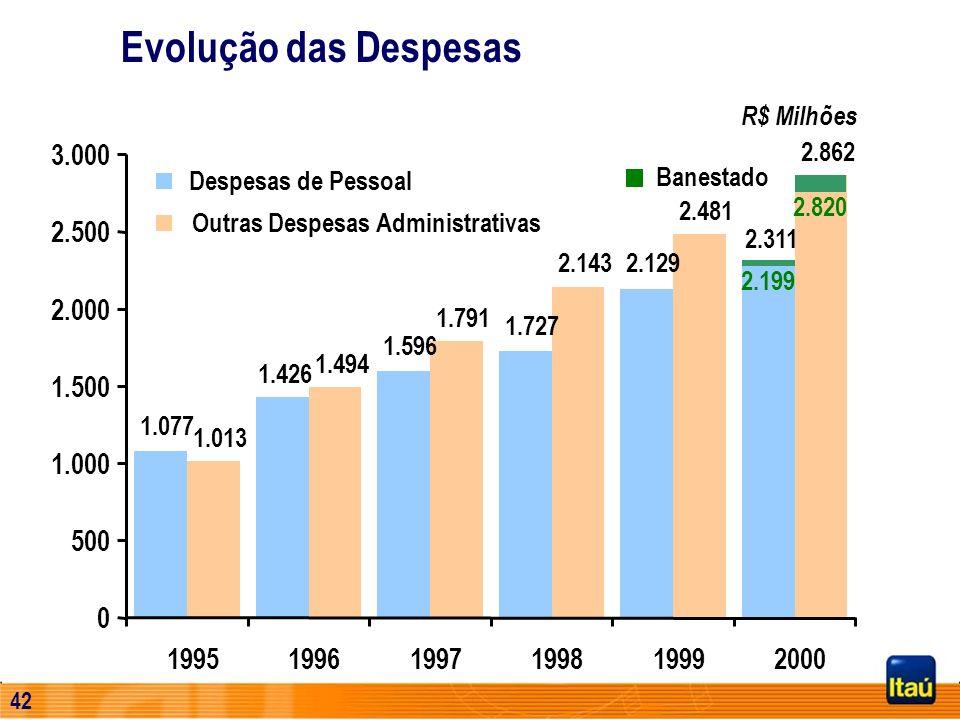 41 (*) Quantidade de Ações ajustada por proventos e excluindo-se as ações em tesouraria Comparativo do Total de Receitas / Ação (*) Base: 1995 = 100
