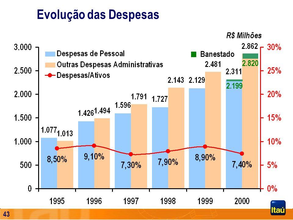 42 Evolução das Despesas 1.077 1.426 1.596 1.727 2.129 2.311 2.143 2.481 2.862 1.013 1.494 1.791 0 500 1.000 1.500 2.000 2.500 3.000 19951996199719981