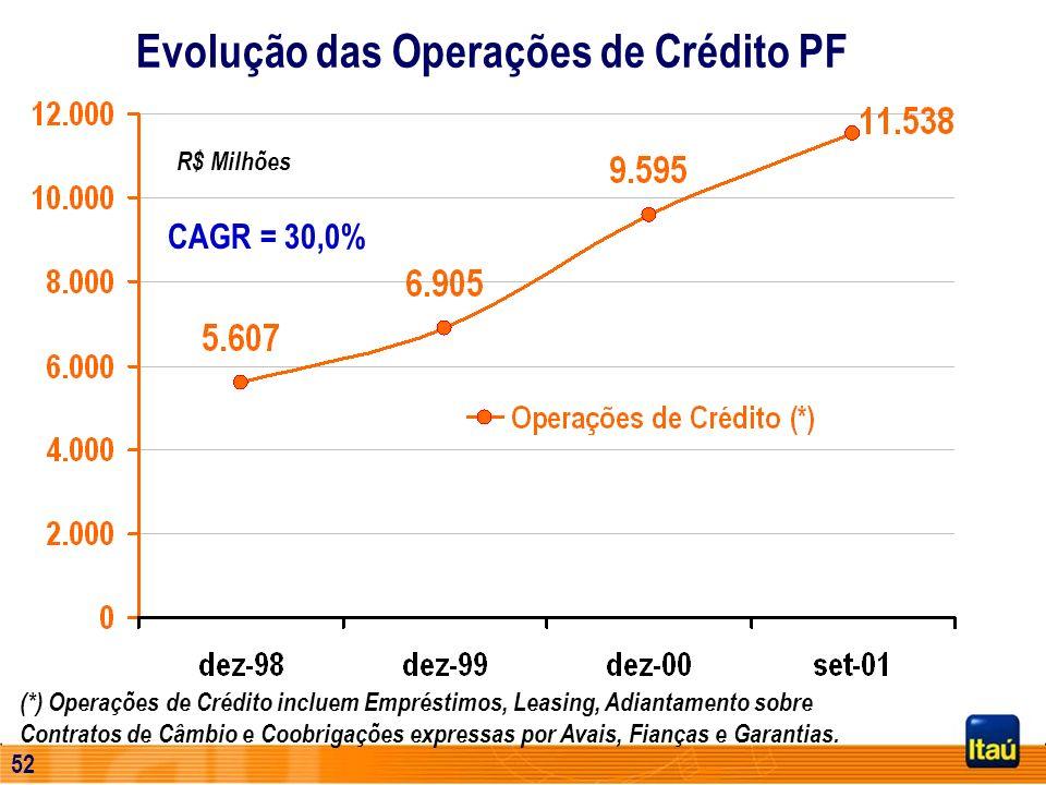 51 Iniciativas Crescimento de Receitas Cartões de crédito Crédito PF Novos segmentos Corporate Personnalité UPE Controle de Custos