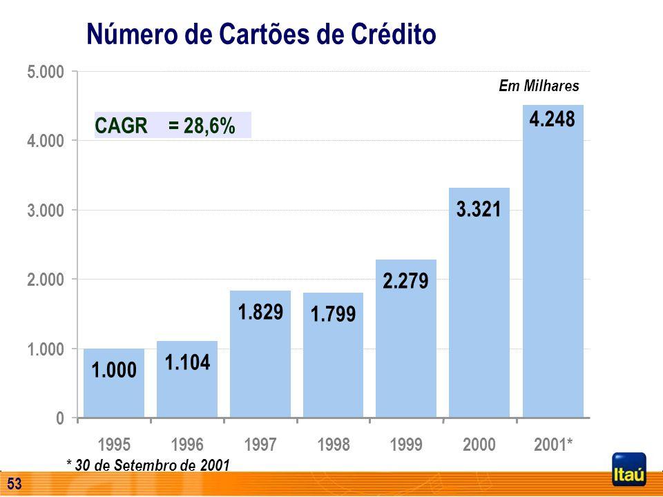 52 Evolução das Operações de Crédito PF (*) Operações de Crédito incluem Empréstimos, Leasing, Adiantamento sobre Contratos de Câmbio e Coobrigações e