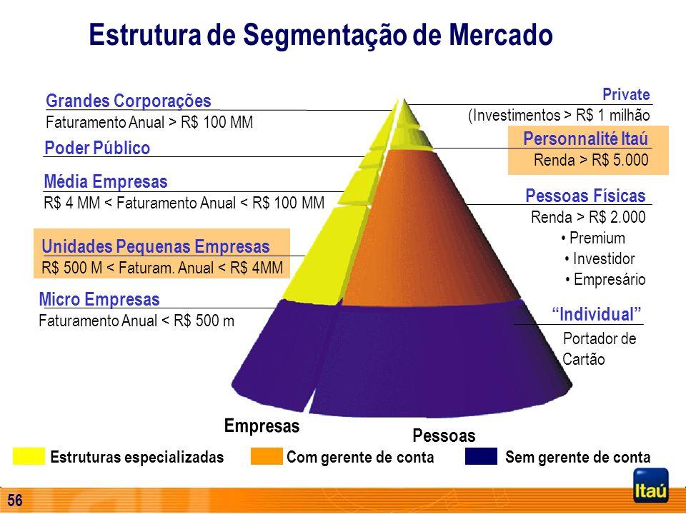 55 Cartões de Crédito – Market Share por Faturamento (%) Itaucard Credicard Bradesco Banco do Brasil Unibanco 9,7% n.d. 10,2% 8,8% 9,7% 9,4% n.d. 9,5%
