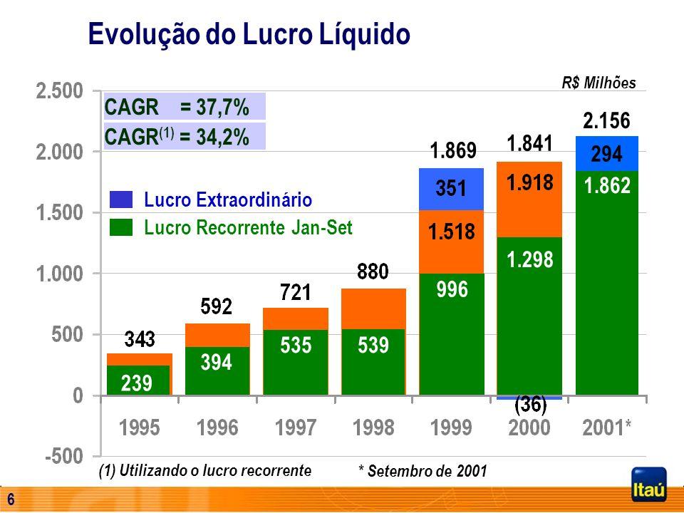 5 R$ Milhões CAGR = 37,7% 1.869 1.841 CAGR (1) = 34,2% (1) Utilizando o lucro recorrente Evolução do Lucro Líquido