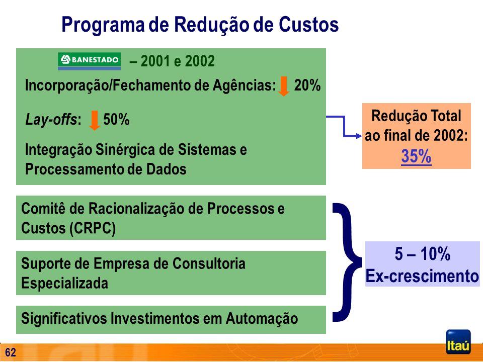 61 Programa de Redução de Custos – 2001 e 2002 Incorporação/Fechamento de Agências: 20% Lay-offs : 50% Integração Sinérgica de Sistemas e Processament