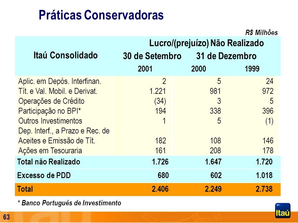 62 Programa de Redução de Custos – 2001 e 2002 Incorporação/Fechamento de Agências: 20% Lay-offs : 50% Integração Sinérgica de Sistemas e Processament