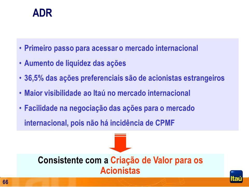 65 Composição da Carteira por Nível de Risco Banco Itaú Buen Ayre 35% 15% 34% 7% 2% 7% AA A B C D E,F,G e H US$ 359 milhões 75% 25% Em Dólares Em Peso