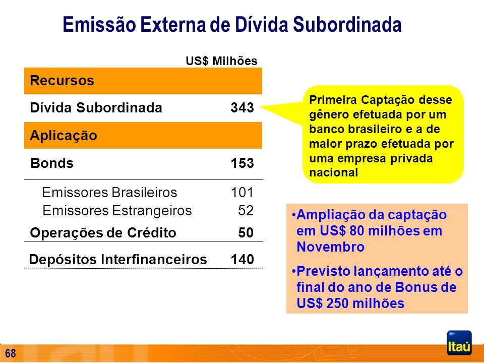 67 Início em 02 de julho de 2001 – Nível I 1 ADR = 100 (cem) ações preferenciais do Banco Itaú S.A Negociadas com o símbolo