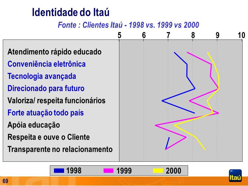 68 US$ Milhões Recursos Dívida Subordinada343 Aplicação Bonds153 Emissores Brasileiros101 Emissores Estrangeiros52 Operações de Crédito50 Depósitos In