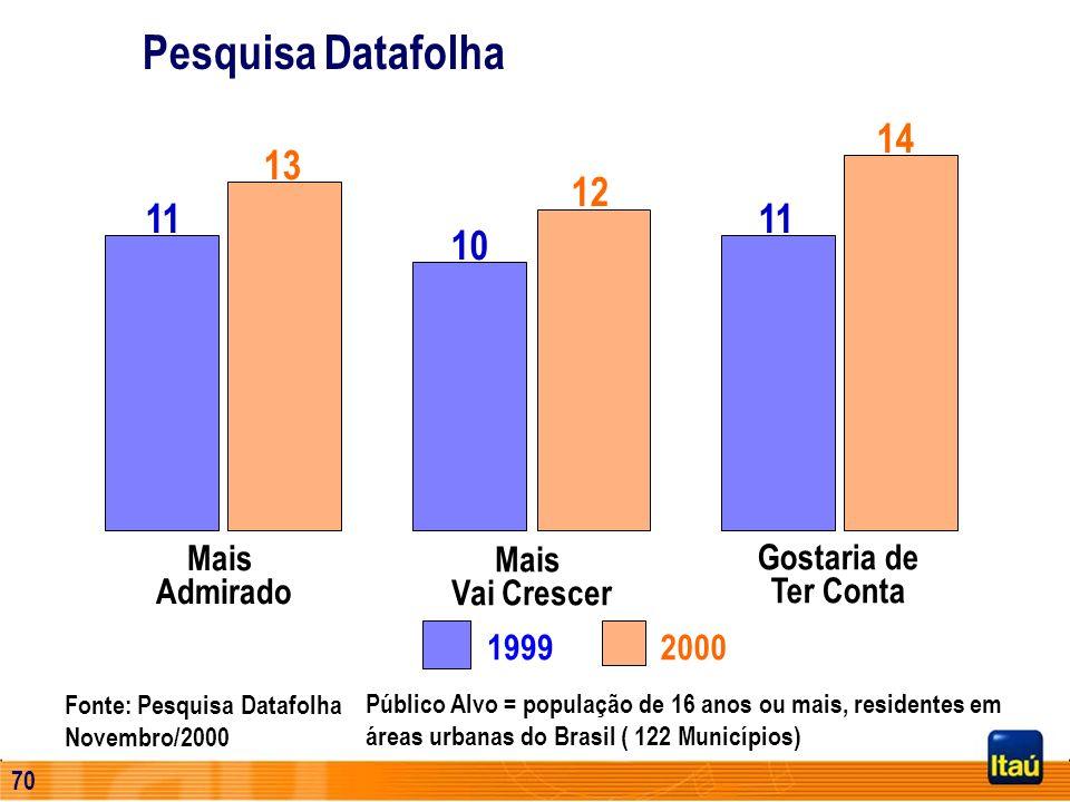 69 Fonte : Clientes Itaú - 1998 vs. 1999 vs 2000 5678910 Atendimento rápido educado Conveniência eletrônica Tecnologia avançada Direcionado para futur