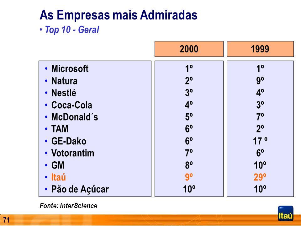 70 Fonte: Pesquisa Datafolha Novembro/2000 Público Alvo = população de 16 anos ou mais, residentes em áreas urbanas do Brasil ( 122 Municípios) Mais A