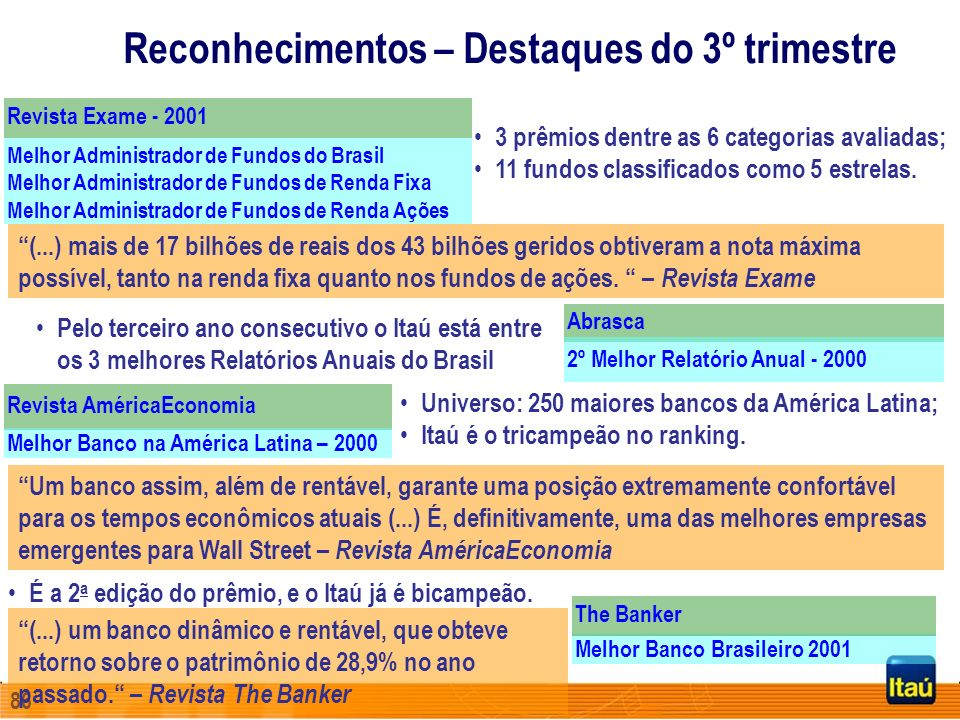85 Itaú faz parte do Índice Dow Jones - SAM Group O Banco Itaú foi, pela segunda vez (2000 e 2001), escolhido como integrante do Dow Jones Sustainability World Index (DJSI World), juntamente com outras 312 empresas.