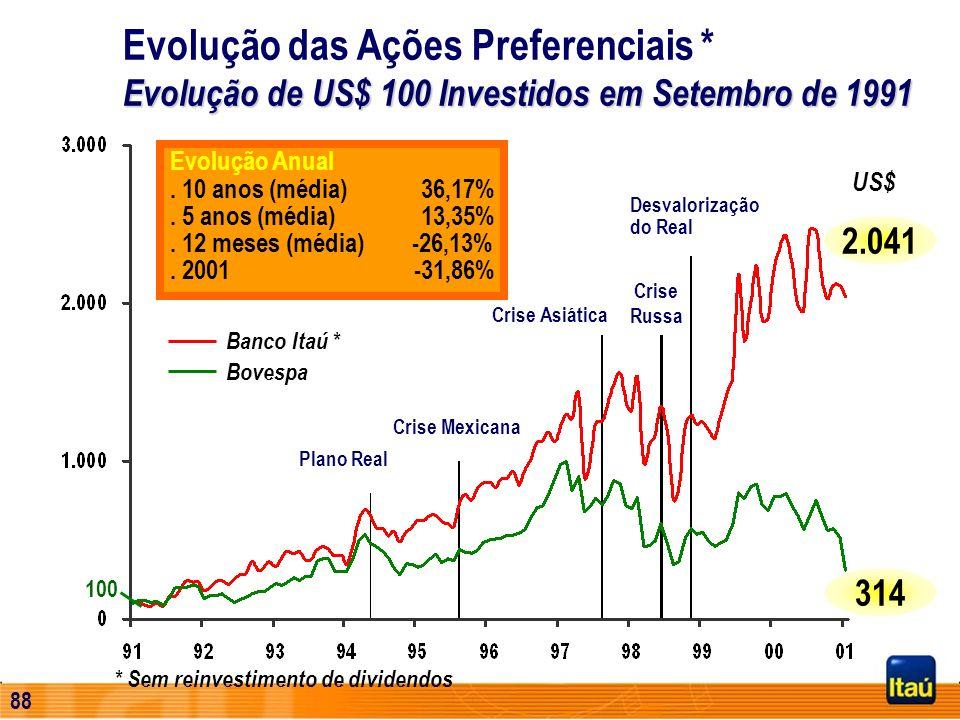87 Principais Reconhecimentos Abamec - SP Prêmios Qualidade e Prata 2000 Companhia Aberta 2000/1999/1997 Profissional de Relações com o Investidor 200