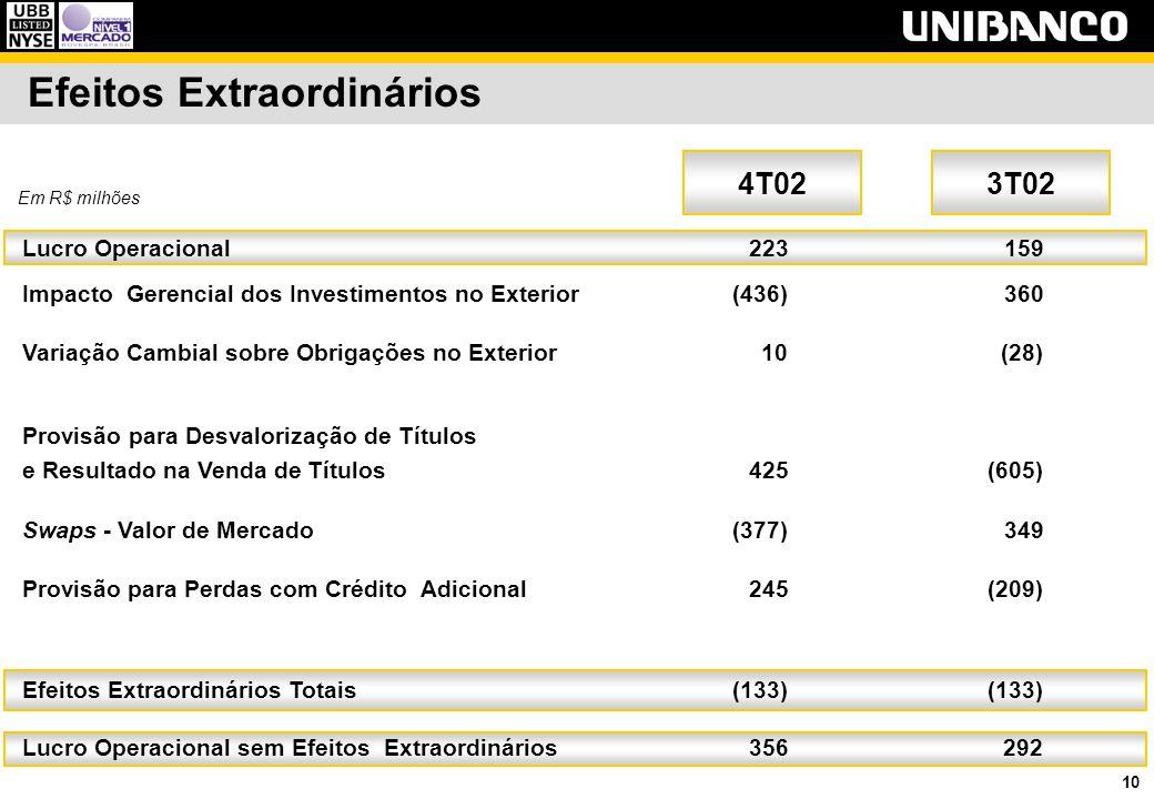 10 Efeitos Extraordinários 3T024T02 Em R$ milhões Lucro Operacional 223159 Impacto Gerencial dos Investimentos no Exterior(436)360 Variação Cambial so