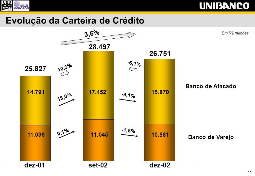 11 Evolução da Carteira de Crédito Em R$ milhões 3,6% 10,3% -6,1% Banco de Varejo Banco de Atacado dez-01set-02dez-02 25.827 28.497 26.751 11.03611.04