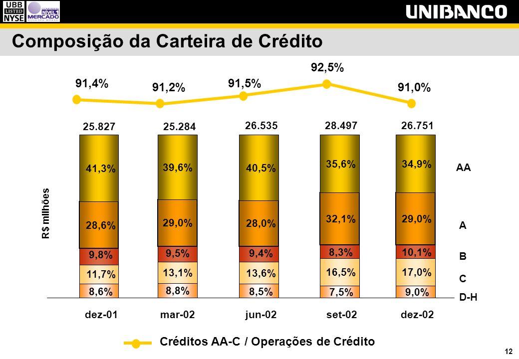 12 Composição da Carteira de Crédito R$ milhões 8,8% 13,1% 9,5% 29,0% 39,6% mar-02 25.284 8,6% 11,7% 9,8% 28,6% 41,3% dez-01 25.827 8,5% 13,6% 9,4% 28
