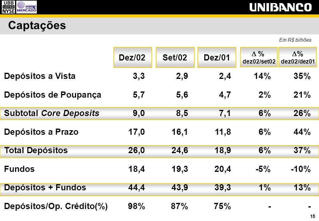 15 Captações Dez/01Set/02 Em R$ bilhões Dez/02 Depósitos a Vista3,3 2,92,414%35% Depósitos de Poupança5,7 5,64,72%21% Subtotal Core Deposits9,0 8,57,1