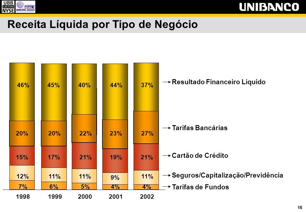 16 Receita Líquida por Tipo de Negócio 4% 5%6%7% 11% 9% 11% 12% 21%19%21%17%15% 27%23%22%20% 37%44%40%45%46% 19981999200020012002 Resultado Financeiro