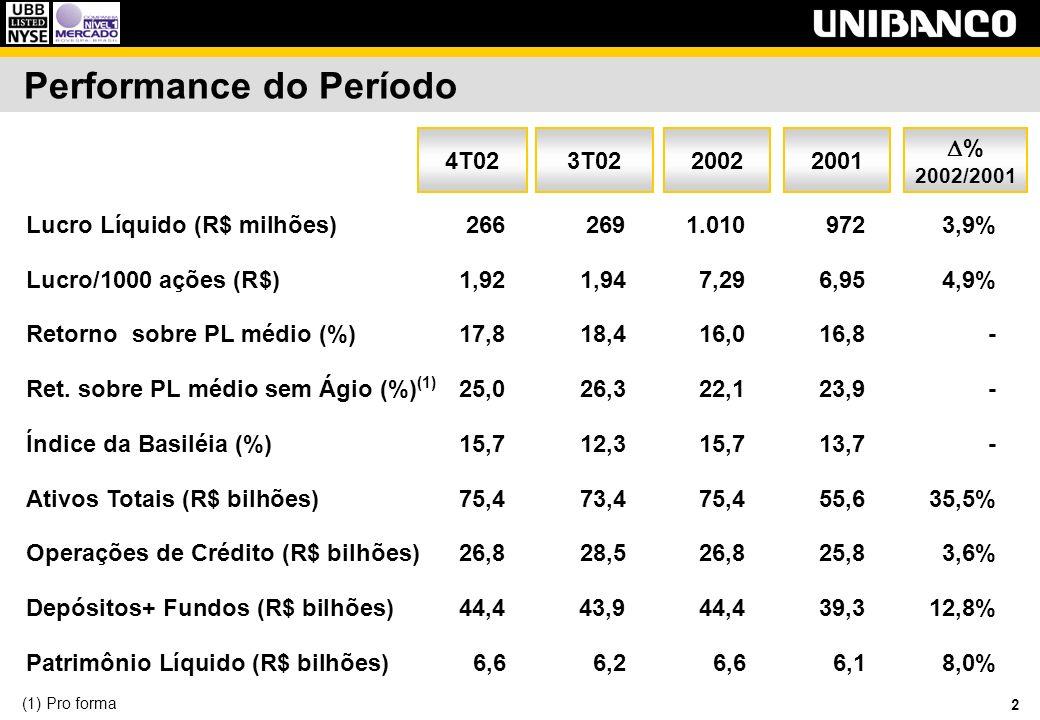 3 Performance do Período Dividendos Pagos (R$ milhões) Taxa Média de Crescimento= 17,6 % 229 287 178 9899 00 01 323 02 340 Dividendos por Unit (R$) Taxa Média de Crescimento= 10,4% 3,82* 4,24* 3,32* 9899 00 01 4,67 02 4,94 (*) Juros sobre capital próprio líquido.