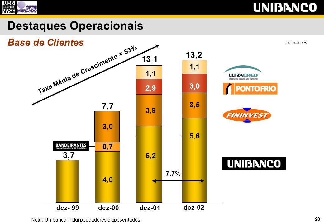 20 Base de Clientes Destaques Operacionais Nota: Unibanco inclui poupadores e aposentados. dez- 99 3,7 dez-00 4,0 3,0 7,7 0,7 dez-01 3,9 5,2 2,9 1,1 1