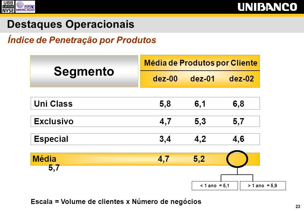 23 Índice de Penetração por Produtos Destaques Operacionais Uni Class 5,8 6,16,8 Exclusivo 4,75,35,7 Especial 3,44,24,6 Média de Produtos por Cliente