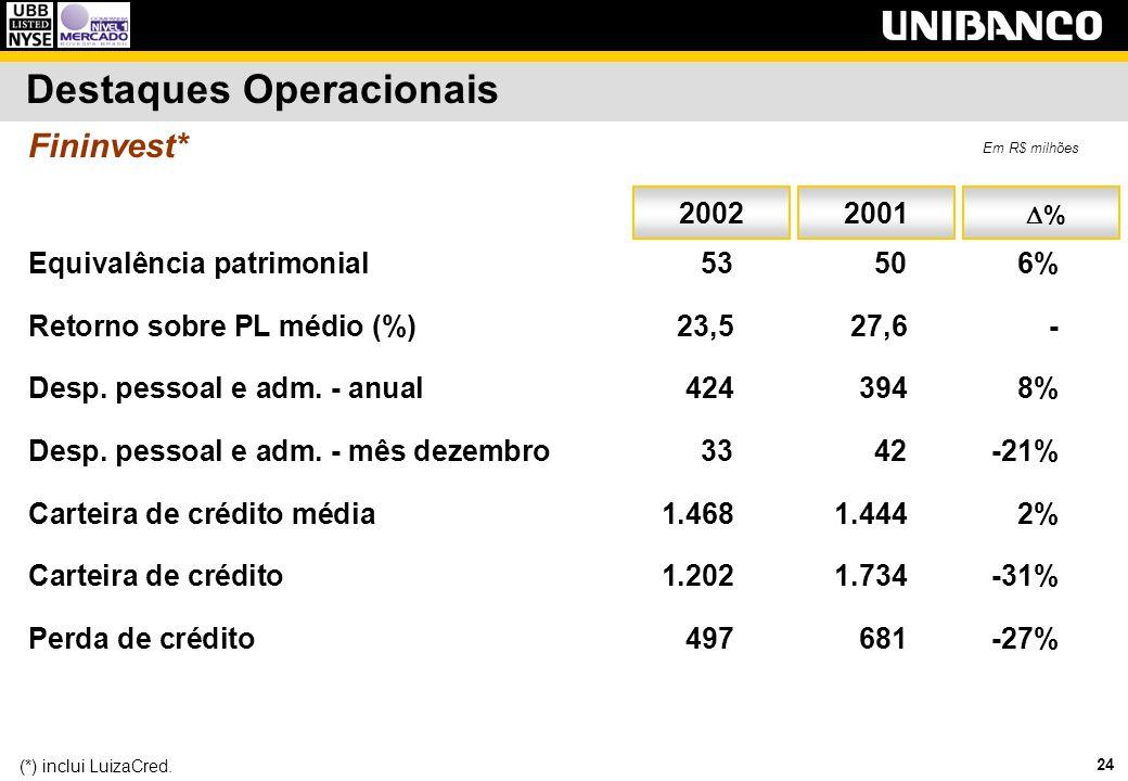 24 Destaques Operacionais 20012002 Equivalência patrimonial 53506% Retorno sobre PL médio (%)23,527,6- Desp. pessoal e adm. - anual4243948% Desp. pess
