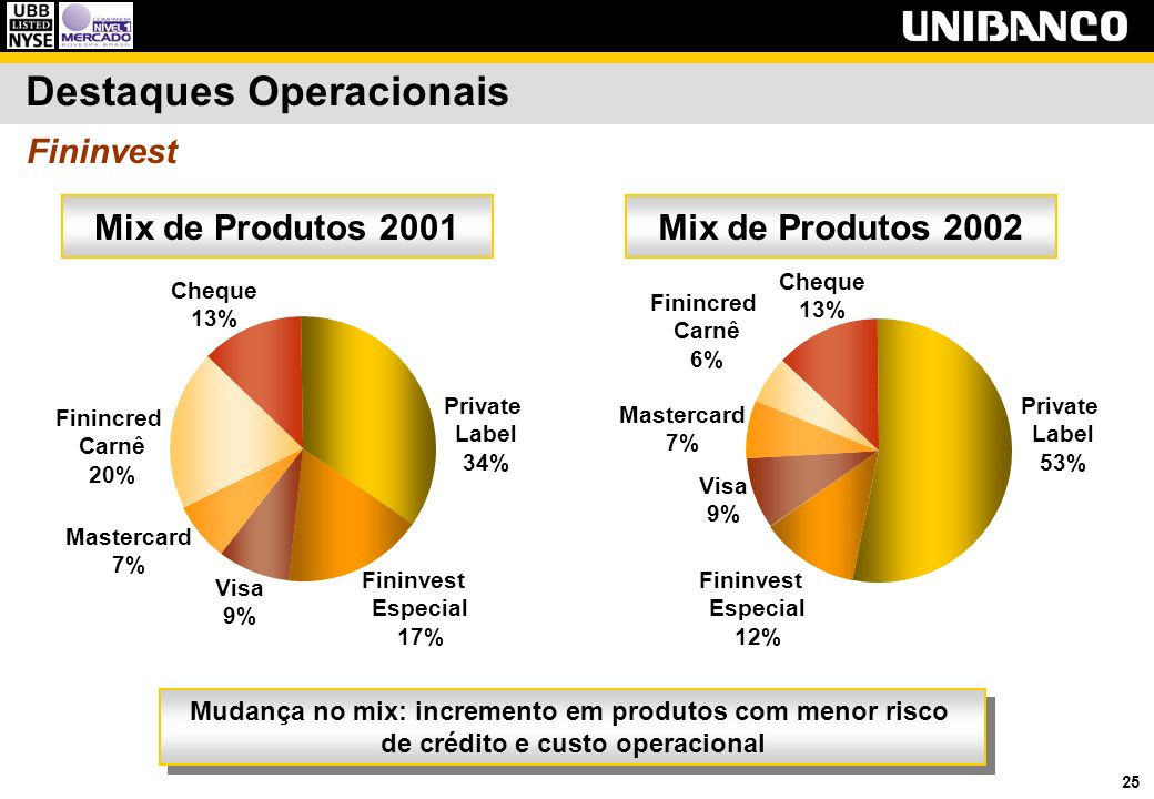 25 Mix de Produtos 2001Mix de Produtos 2002 Fininvest Especial 17% Visa 9% Mastercard 7% Finincred Carnê 20% Cheque 13% Private Label 34% Destaques Operacionais Fininvest Private Label 53% Fininvest Especial 12% Visa 9% Mastercard 7% Finincred Carnê 6% Cheque 13% Mudança no mix: incremento em produtos com menor risco de crédito e custo operacional Mudança no mix: incremento em produtos com menor risco de crédito e custo operacional