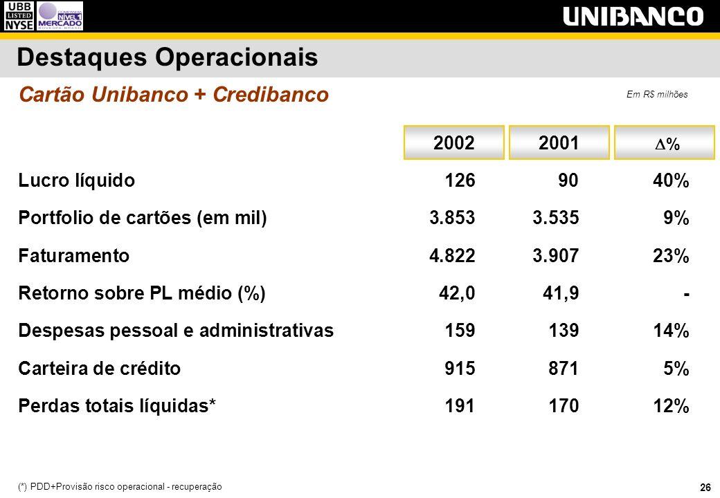 26 Destaques Operacionais Lucro líquido 1269040% Portfolio de cartões (em mil) 3.8533.5359% Faturamento 4.8223.90723% Retorno sobre PL médio (%)42,041