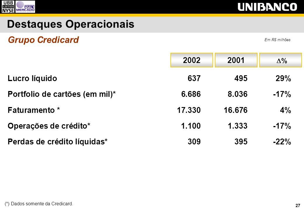 27 Destaques Operacionais Lucro líquido63749529% Portfolio de cartões (em mil)* 6.6868.036-17% Faturamento * 17.33016.6764% Operações de crédito*1.100