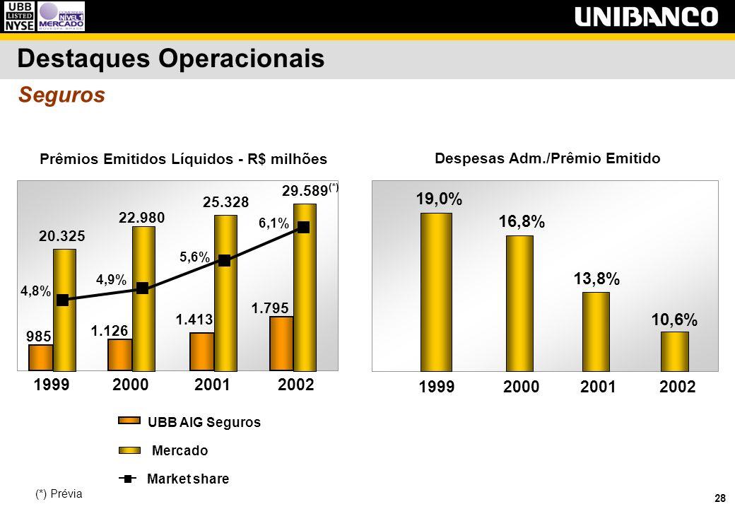 28 Seguros Prêmios Emitidos Líquidos - R$ milhões 19,0% 16,8% 13,8% 10,6% 1999200020012002 Despesas Adm./Prêmio Emitido UBB AIG Seguros Mercado Market