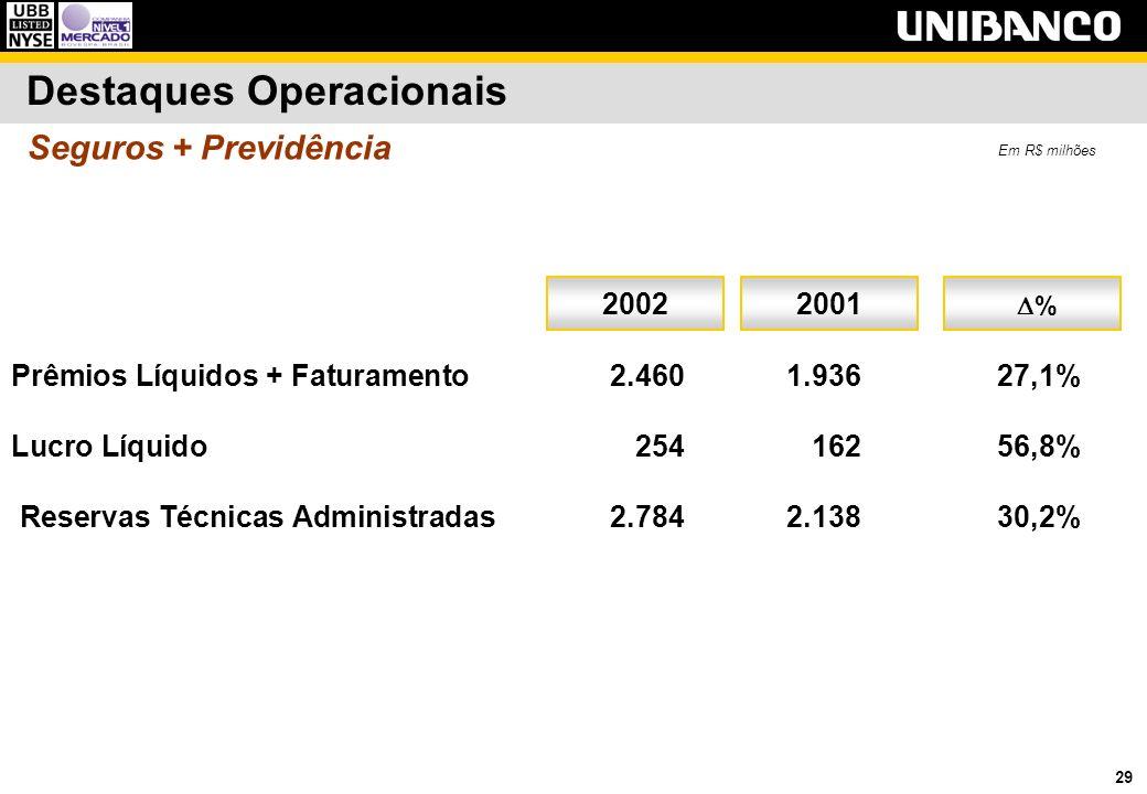 29 Destaques Operacionais Prêmios Líquidos + Faturamento2.4601.93627,1% Lucro Líquido25416256,8% Reservas Técnicas Administradas2.7842.13830,2% 200120