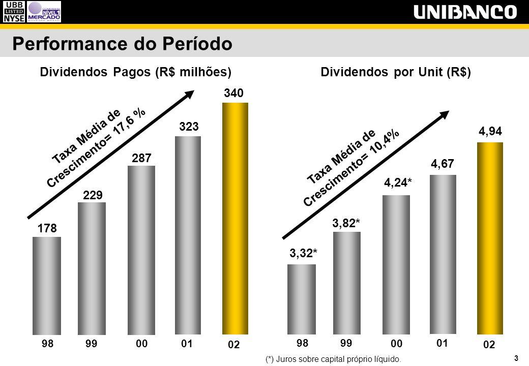 3 Performance do Período Dividendos Pagos (R$ milhões) Taxa Média de Crescimento= 17,6 % 229 287 178 9899 00 01 323 02 340 Dividendos por Unit (R$) Ta