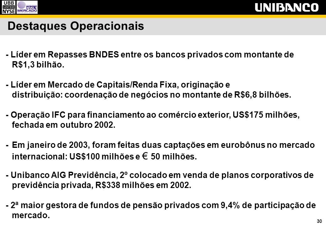 30 Destaques Operacionais - Líder em Repasses BNDES entre os bancos privados com montante de R$1,3 bilhão. - Líder em Mercado de Capitais/Renda Fixa,