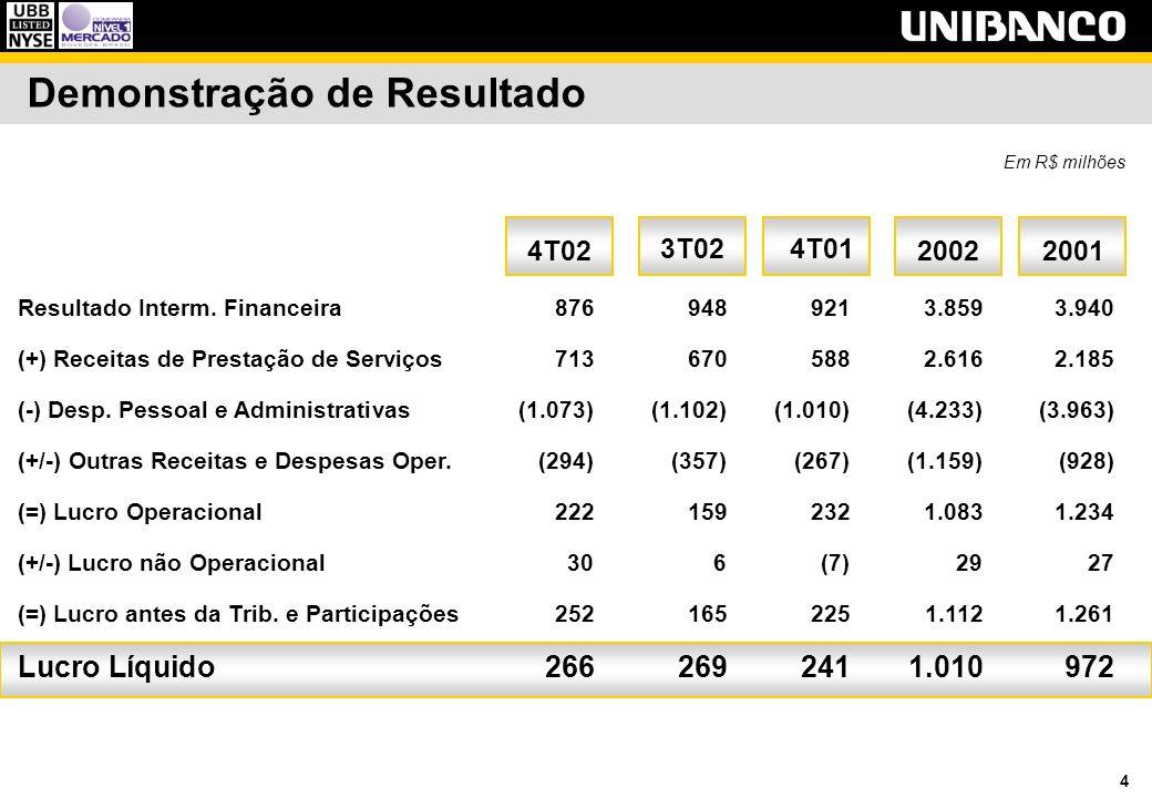 15 Captações Dez/01Set/02 Em R$ bilhões Dez/02 Depósitos a Vista3,3 2,92,414%35% Depósitos de Poupança5,7 5,64,72%21% Subtotal Core Deposits9,0 8,57,16%26% Depósitos a Prazo17,0 16,111,86%44% Total Depósitos 26,0 24,618,96%37% Fundos 18,4 19,320,4-5%-10% Depósitos + Fundos44,4 43,939,31%13% Depósitos/Op.