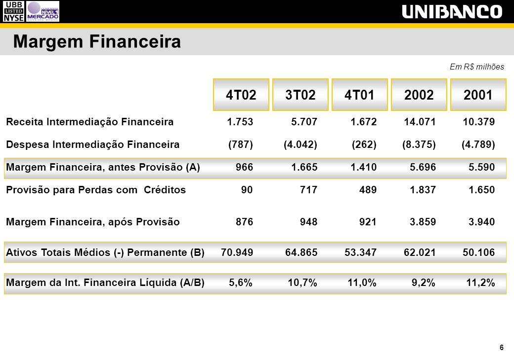 6 3T024T02 Margem Financeira Em R$ milhões Receita Intermediação Financeira1.753 5.7071.67214.07110.379 Despesa Intermediação Financeira (787)(4.042)(