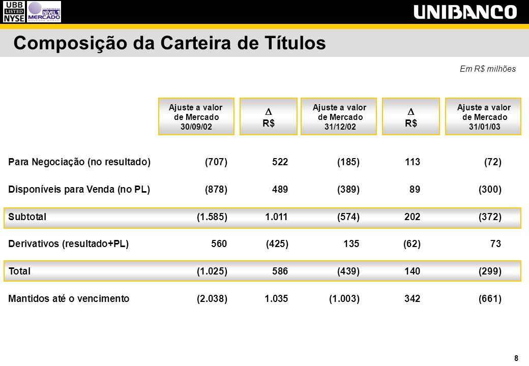9 Impacto Gerencial dos Investimentos no Exterior 4T013T02 Em R$ milhões 4T0220022001 Variação cambial sobre investimentos no exterior(363)1.037(325)1.187282 Efeito do hedge40(577)188(794)(78) Efeito líquido(323)460(137)393204 Custo de oportunidade (CDI)(113)(100)(74)(433)(291) Impacto gerencial dos investimentos no exterior(436)360(210)(40)(87)