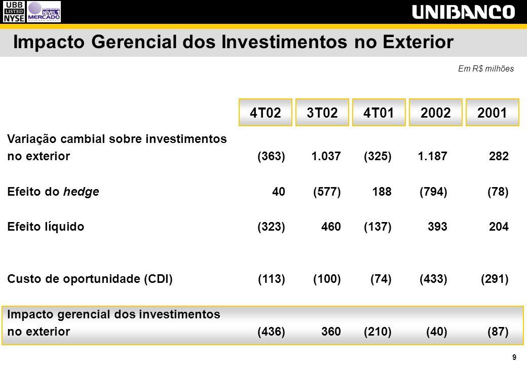 9 Impacto Gerencial dos Investimentos no Exterior 4T013T02 Em R$ milhões 4T0220022001 Variação cambial sobre investimentos no exterior(363)1.037(325)1
