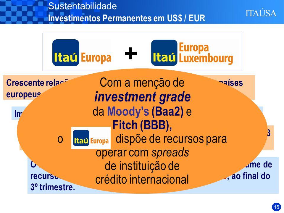 14 Crescente relação comercial e de investimentos entre os países europeus e o Brasil Os ativos do BIE atingiram ao final de Setembro de 2003 EUR 2.113 milhões, com crescimento de 10% sobre Setembro de 2002.