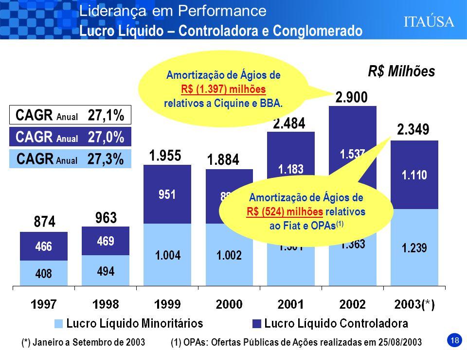 17 R$ Milhões 874 963 1.955 1.884 2.484 2.900 2.349 (*) Janeiro a Setembro de 2003 Liderança em Performance Lucro Líquido – Controladora e Conglomerado CAGR Anual 27,0% CAGR Anual 27,3% CAGR Anual 27,1%