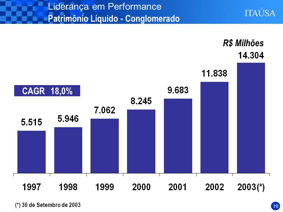 18 874 963 1.955 1.884 2.484 2.900 Amortização de Ágios de R$ (1.397) milhões relativos a Ciquine e BBA.