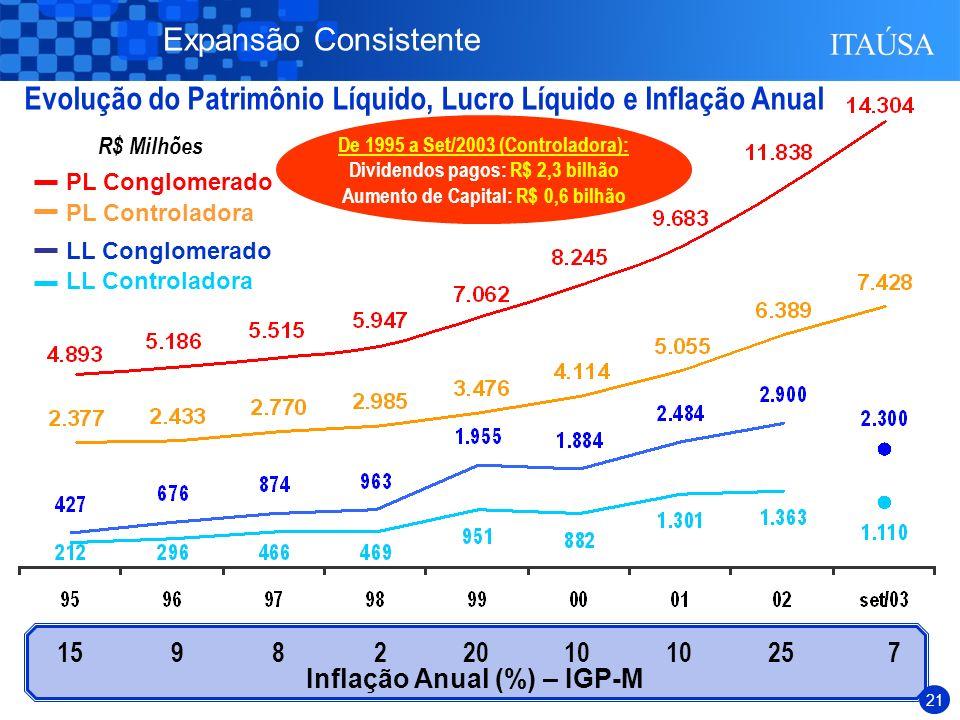 20 MinoritáriosControladoraConglomerado (*) Anualizado de Janeiro a Setembro de 2003 Em % Liderança em Performance ROE CAGR 9,0% CAGR 8,0% CAGR 8,5%